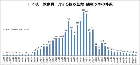 グラフ拉致監禁件数.jpg