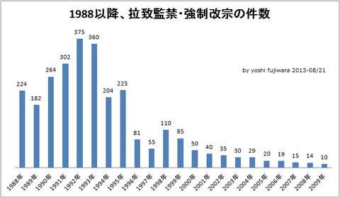 拉致監禁数グラフ 1988年以降.jpg